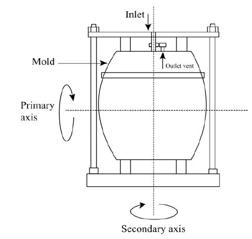Rotational Molding - Working Principle,Application , Advantages