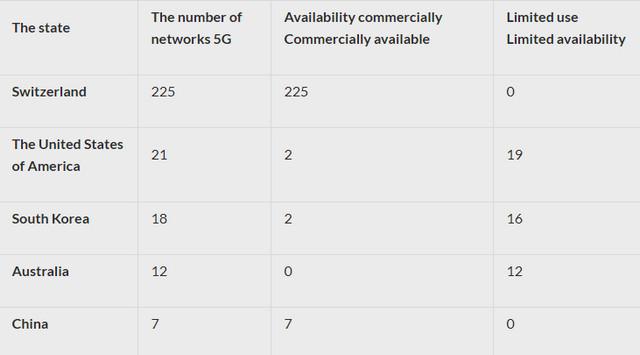 كيف تتبع أماكن إطلاق شبكات الجيل الخامس 5G عالمياً