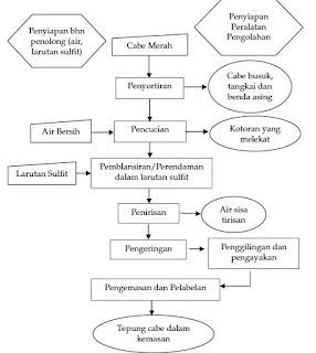 diagram alir pengolahan cabe menjadi bubuk cabe
