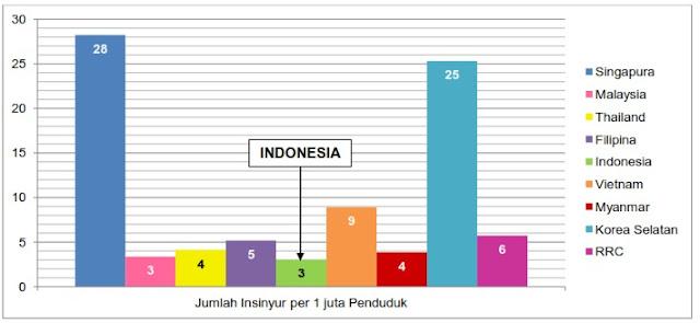 Jumlah Insinyur per 1 Juta Penduduk di Negara Asia Tenggara dan Timur