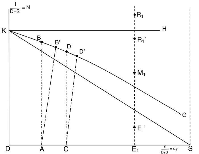 Diagrama rectángular para extracción sólido-líquido