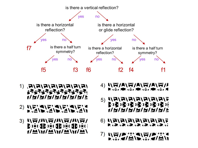 Frieze Patterns Worksheet