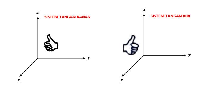 Bab vii koordinat kartesiusvektordan persamaan bidang dalam ruang koordinat kartesius merupakan ukuran jarak berarah dari ketiga bidang tersebut sumber ccuart Images