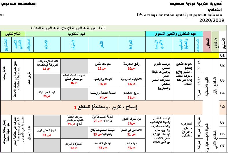 المخطط السنوي لبناء التعلمات للسنة الخامسة ابتدائي