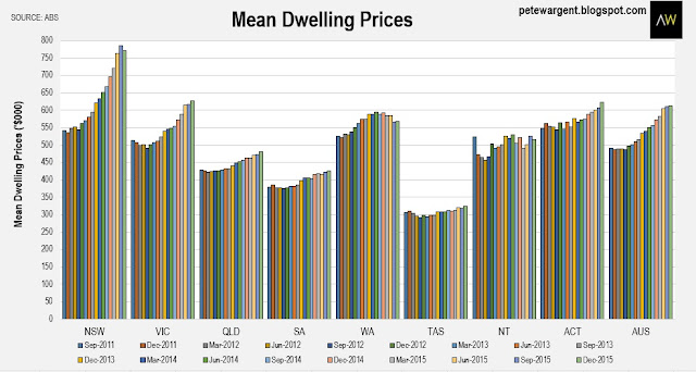 Mean dwelling prices