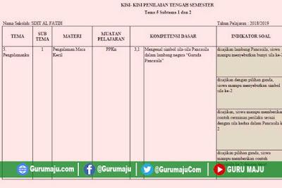 Kisi-Kisi Soal UTS / PTS Kelas 1 Semester 2 K13 Revisi Terbaru