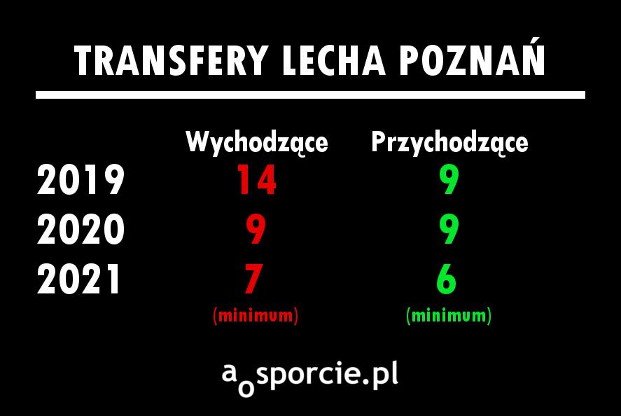 Transfery Lecha | Grafika: Piotrek Przyborowski / aosporcie.pl