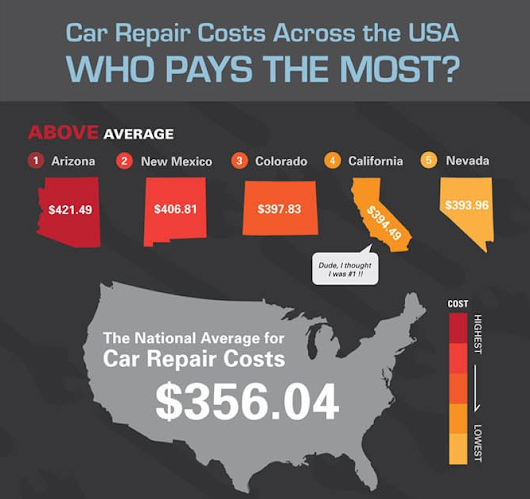 Car Repair Costs Across the USA