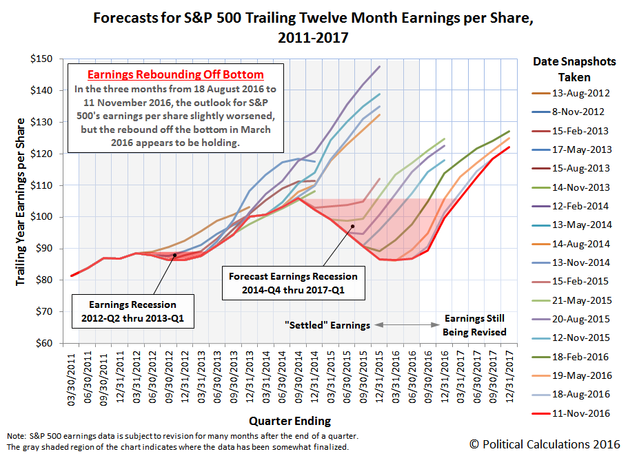 Forecasts for S&P 500 Trailing Twelve Month Earnings per Share, 2010-2017, Snapshot on 11 November 2016