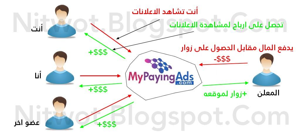 نصاب-mypayingads-my paying ads-mpa-احتيال-خدعة-سرقة-موثوق-صادق
