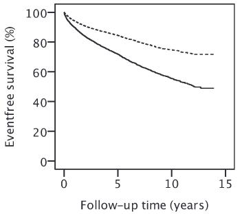図:脳卒中の再発または死亡傾向