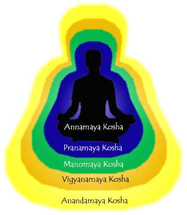koshas-image