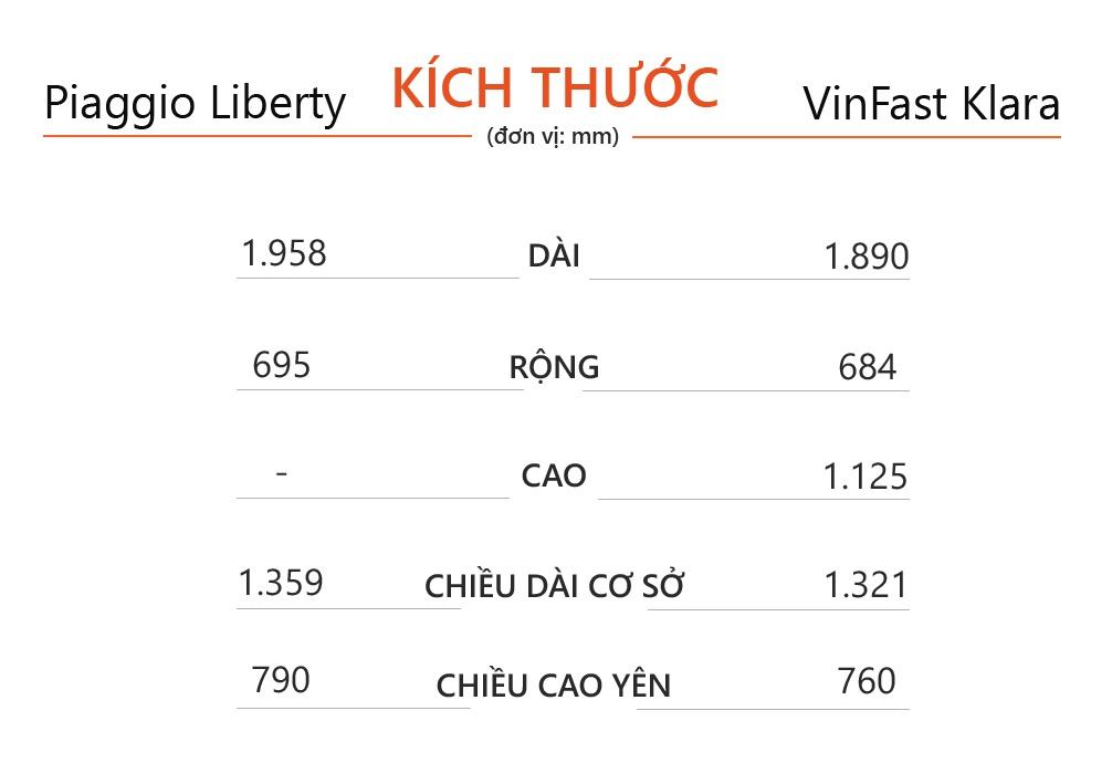 Chọn Piaggio Liberty 50 hay VinFast Klara S với 40 triệu đồng