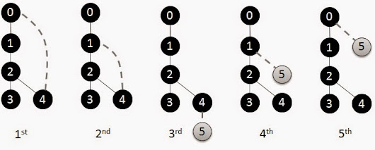 How to Mine Frequent Patterns in Graphs with gSpan with a Walk-thru Example