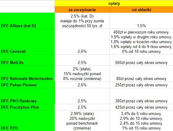 Opłaty IKE i IKZE z DFE 2017