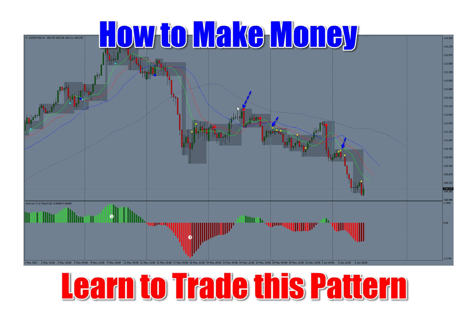 How to make easy money in forex