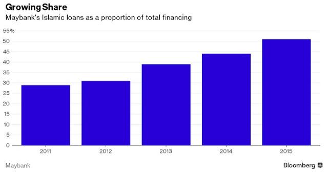 Bisnes Utama Maybank iaitu Pinjaman Islamik semakin meningkat secara tak langsung menjadikan ASB lebih baik