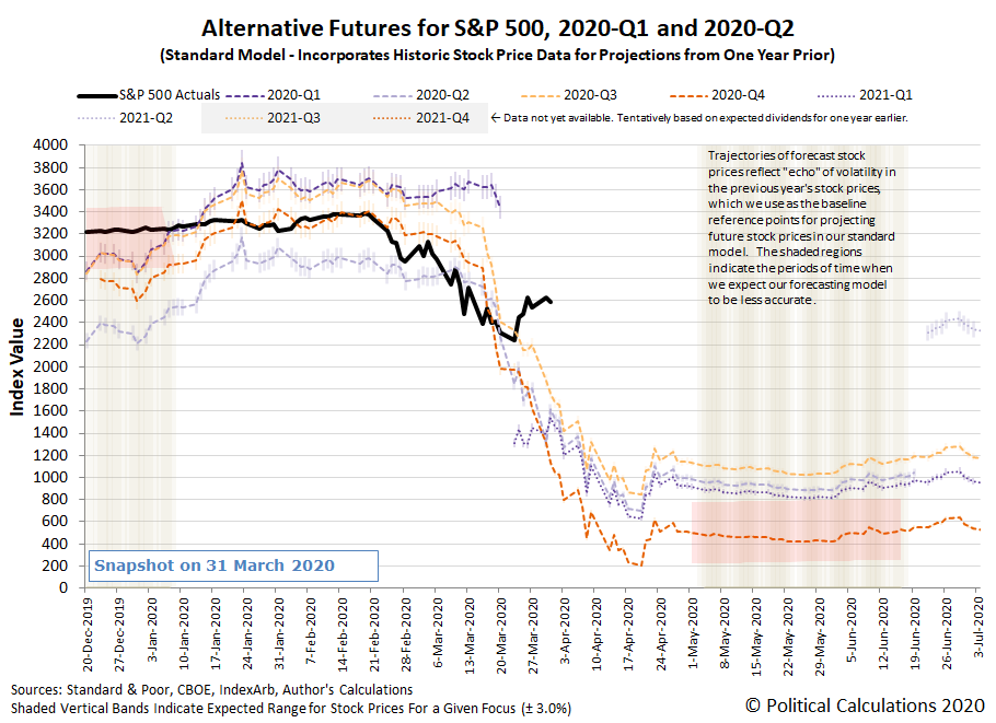 Alternative Futures - S&P 500 - 2020Q1 and 2020Q2 - Standard Model - Snapshot on 31 March 2020