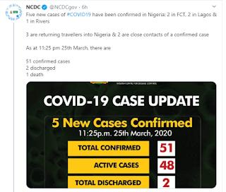 5 New Cases Of Coronavirus Confirmed In Abuja, Rivers, Lagos