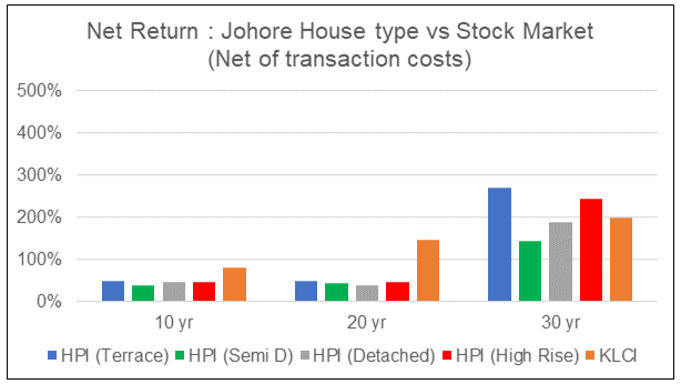 Johore Return from Property by type vs Stock Marke