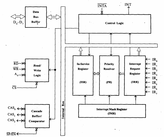 logic diagram of bcd to decimal decoder microprocessor and microcontroller 8259 programmable