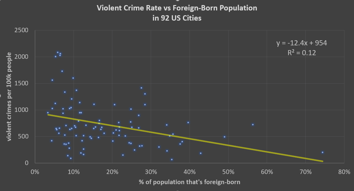 crime rates vs immigrant population