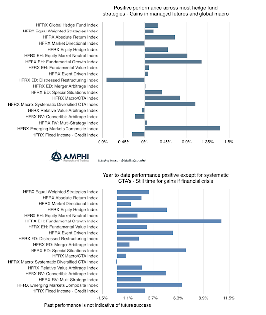 Hedge fund performance - Growth, Macro, and EM best strategies
