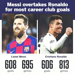 King #Messi👑❤...Just a reminder, with the brace last night, Lionel Messi (608) has now surpassed #Cristiano #Ronaldo's all-time club career goals (606) in an astonishing 119 less games played.