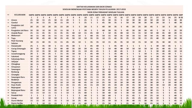 tabel nilai zonasi ppdb Kota Depok 2017, tahun 2018 dilipatkan menjadi 2x lipat