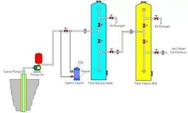 Gambar Diagram Tangki dan Media Filter Air untuk Domestik / UKM
