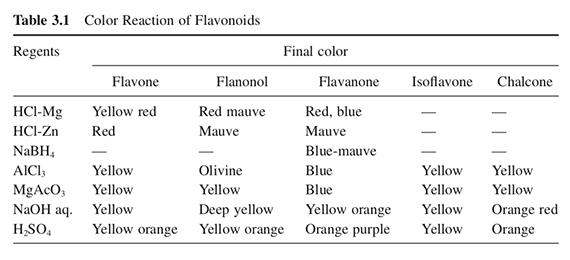 Color Reaction of Flavonoids