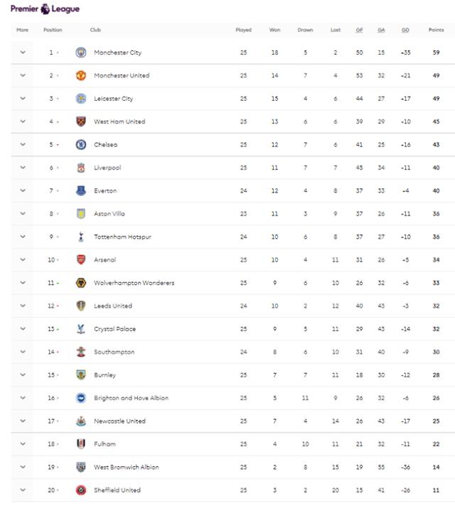 Latest Update 23.02.2021 || Keputusan All Matchweeks Perlawanan English Premier League EPL Season 20/21