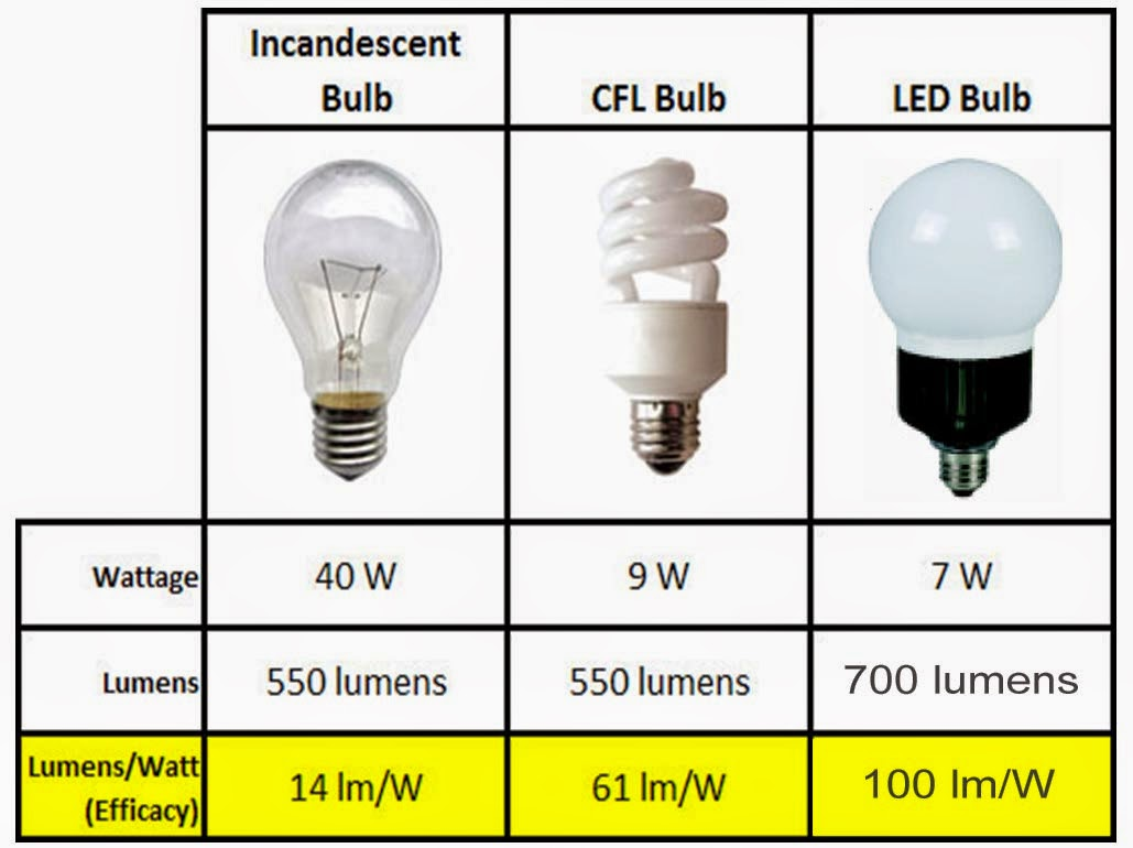 Led Light Bulb Watt Comparison