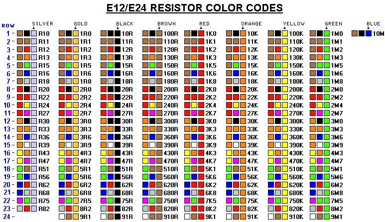 tabel warna resistor e12 e24