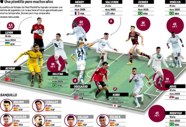 """Real Madrid xây siêu đội hình tương lai: Ramos, Benzema yên tâm """"nghỉ hưu"""""""