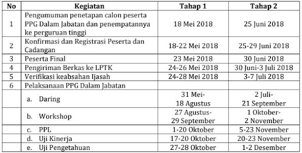 persiapan ppg 2018
