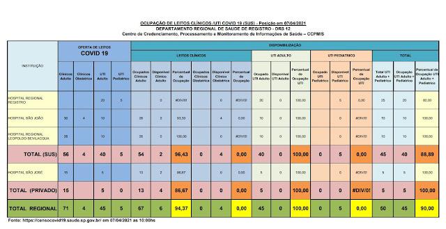 100 % da taxa de ocupação dos leitos de UTI dos Hospitais do Vale do Ribeira (07/04)
