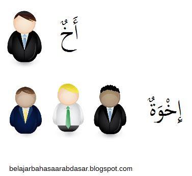 Kosakata Bahasa Arab Anggota Keluarga - Mufrad dan Jama'