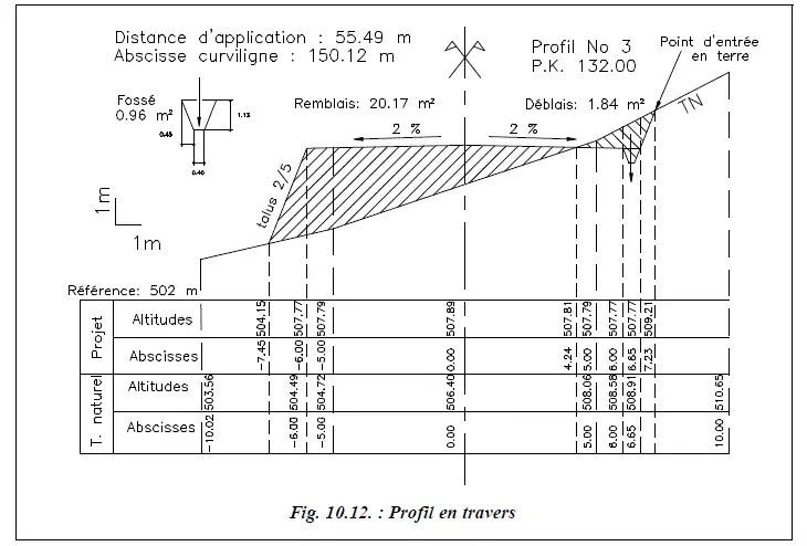 courbe de niveau, cols topographiques, courbes de niveau, l'échelle du plan, plans horizontaux, projet routier, cubatures, l'axe du projet, profil en travers, tracé en plan, profil en long, logiciel de DAO, remblais, déblais, types de profils, calcul des volumes, calcul de cubatures,