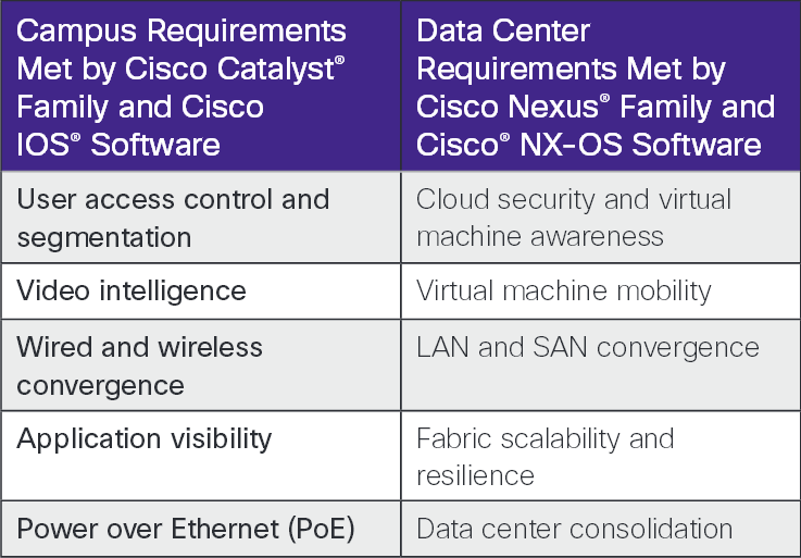 System Requirements to install Cisco PRIME Infra on VMware