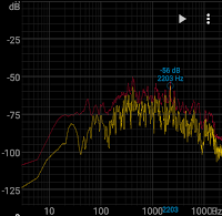 Graph of office sound pressure with switch turned on