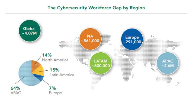 Anzahl der Cyber Security Arbeitskräfte einen neuen Tiefpunkt