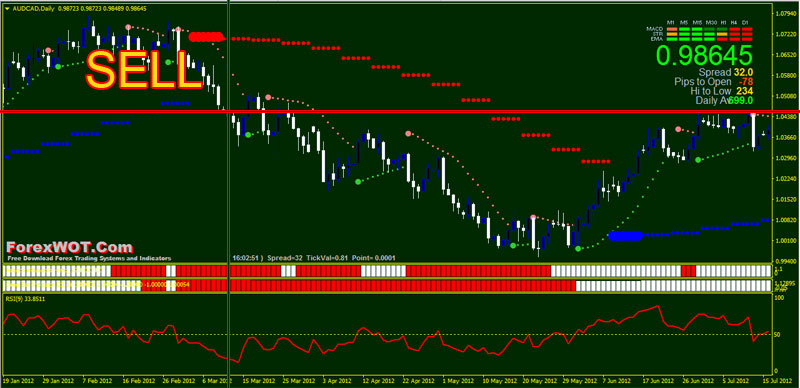 Daily time frame trading system