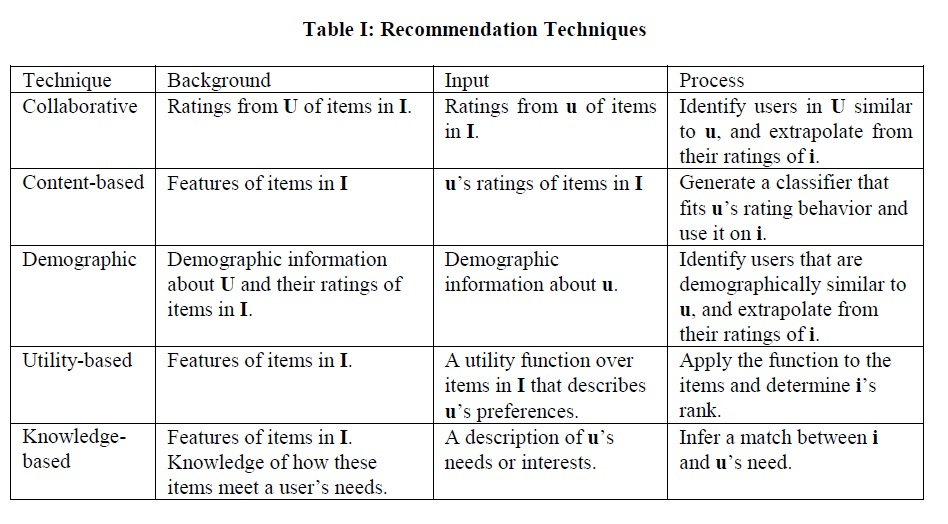 Recommender System Knowledge Based | Cover Letter Resume Canada