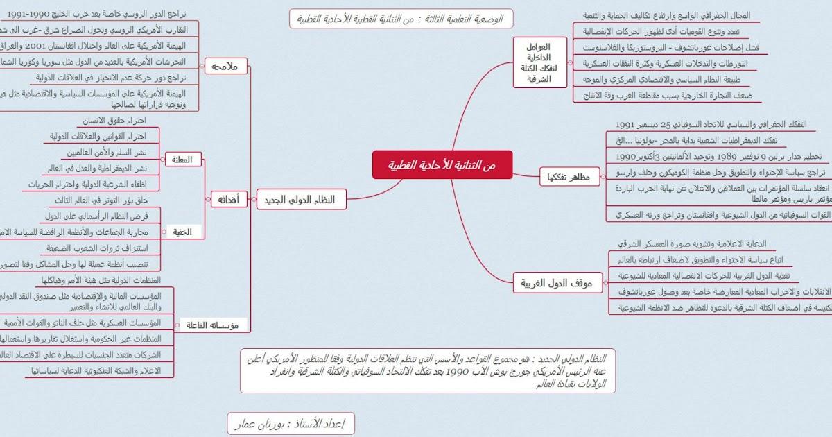 خرائط ذهنية ملخصة لدروس التاريخ والجغرافيا لتلاميذ البكالوريا جميع