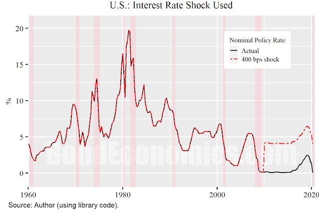 Figure: Interest Rate Shock Scenario
