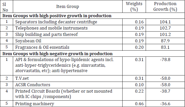 Quick Estimates of Index of Industrial Production (IIP) for April 2019