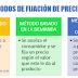 7. MÉTODOS DE FIJACIÓN DE PRECIOS