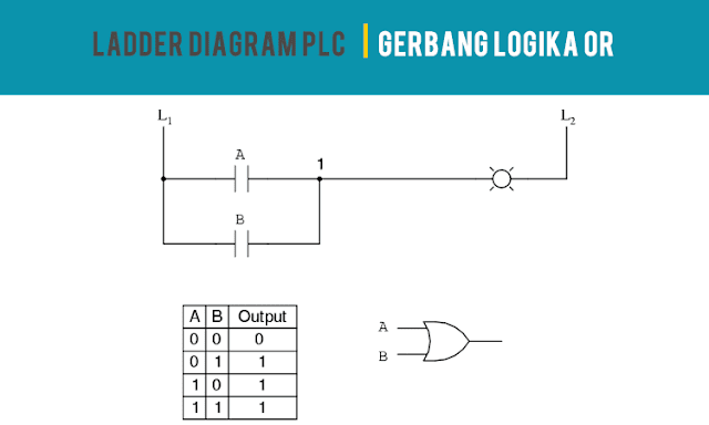 Ladder Diagram PLC Gerbang Logika OR