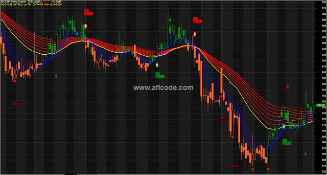 Trading-Reversal-Top-Bottom-Detector